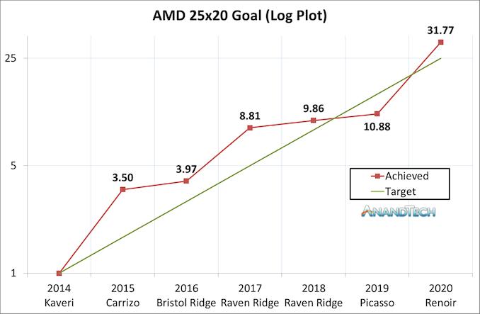 AMD, obiectiv indeplinit.
