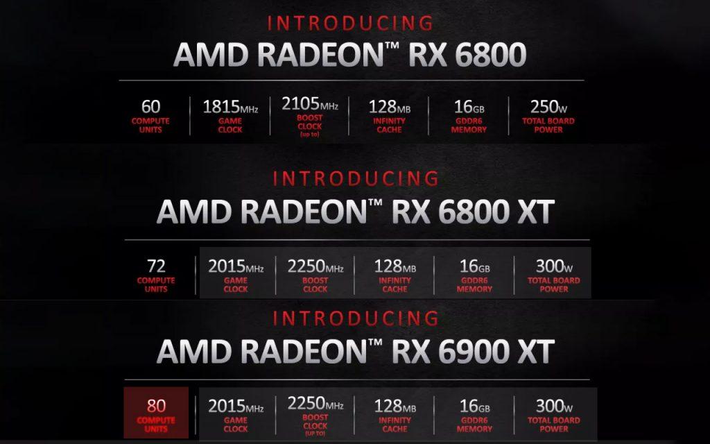 AMD a lansat noua serie Radeon RX 6000